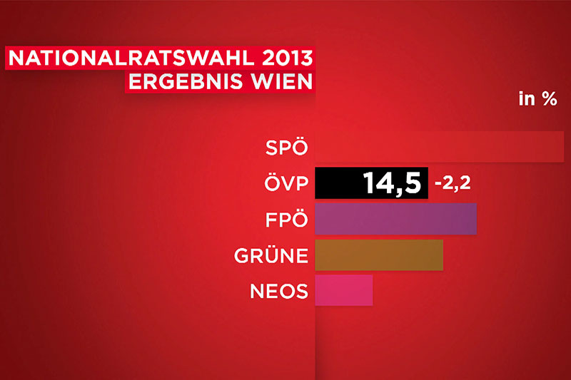 Wahlserie ÖVP