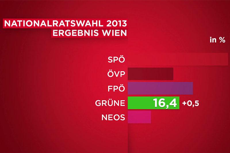 Wahlergebnis Grüne 2013 in Wien