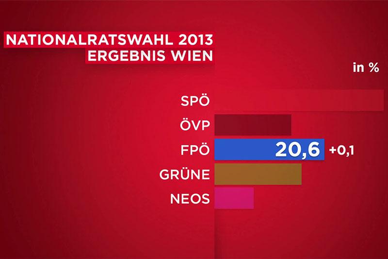Wahlergebnis FPÖ Wien 2013