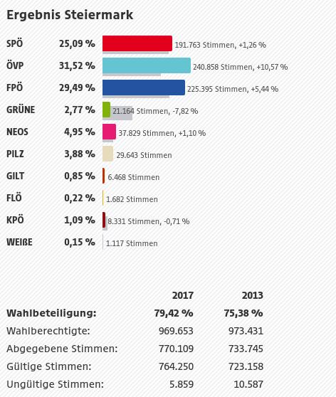 Vorläufiges Ergebnis Steiermark