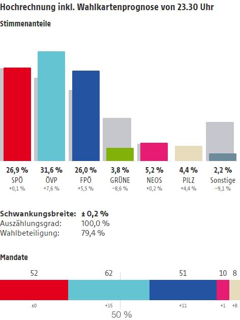 Hochrechnung inkl. Wahlkartenprognose von 23.30 Uhr