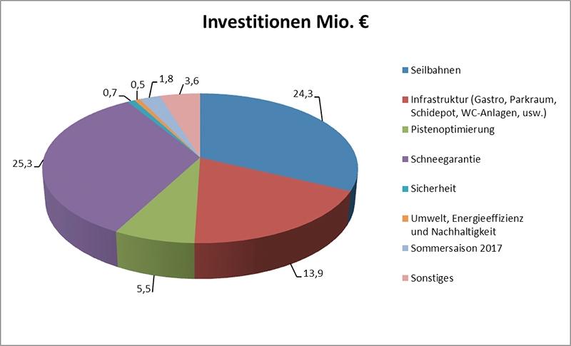 Investitionen Seilbahnen