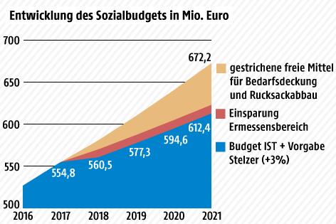 Grafik zum Sozialbudget
