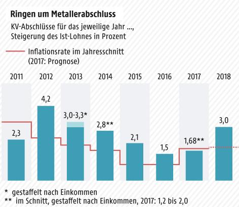 Metaller-KV-Einigung