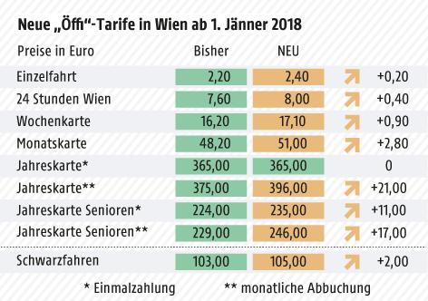Wiener Linien: Fahrscheine werden ab 1.Jänner 2018 teurer