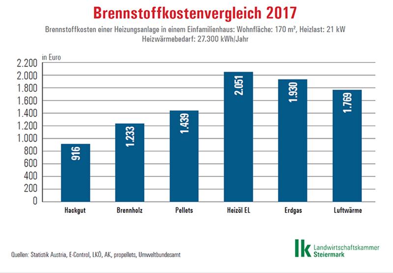 Brennstoff-Ranking