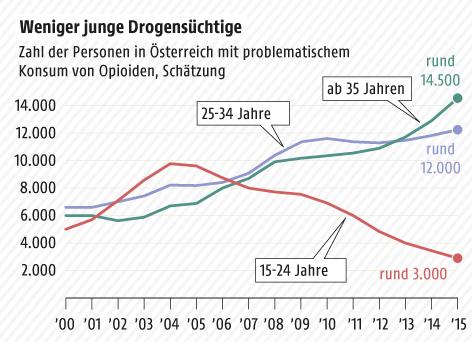 Grafik zum Drogenkonsum