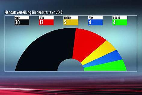 Mandatsverteilung Landtagswahl 2013