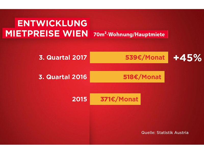Grafik zur Entwicklung der Mietpreise in Wien