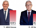 Grafika výsledků prvního kola prezidentských voleb