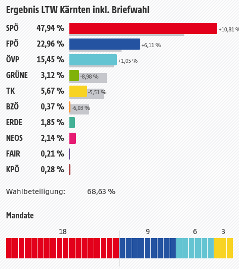 Ergebnis LTW Kärnten 2018