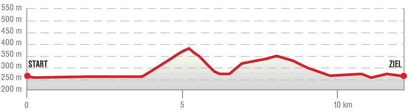 Höhenprofil zur Adventwanderung rund um Wilhering