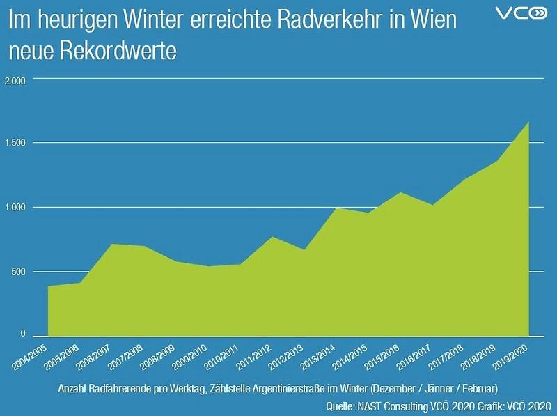 Rekordwerte beim Radfahren (Grafik)