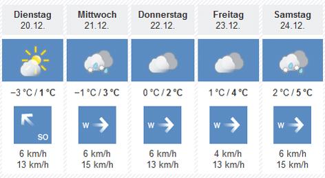 Wetter Orf Oö