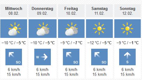 Wetterprognose Salzburg
