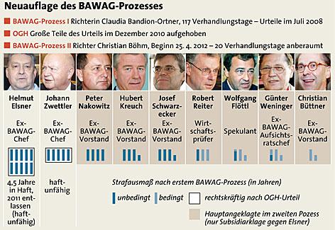 Angeklagte im ersten und zweiten BAWAG-Prozess, Strafausmaß nach Urteil des ersten Prozesses