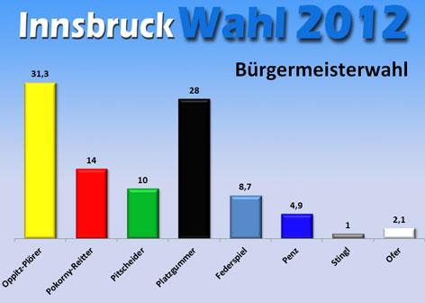 Stimmenverteilung Bürgermeister-Direktwahl