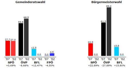 Grafik des Ergebnisses der letzten  Gemeindewahlen