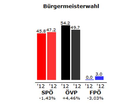 Grafik des Ergebnisses der Stichwahl in Andau
