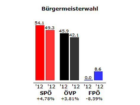 Grafik des Ergebnisses der Bürgermeister-Stichwahl in Illmitz