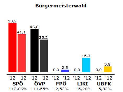 Grafik des Ergebnisses der Bürgermeister-Stichwahl in Kittsee