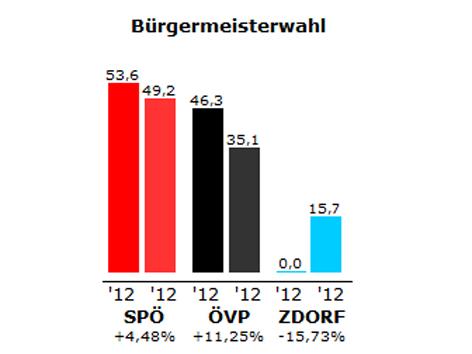 Grafik des Ergebnisses der Bürgermeister-Stichwahl in Kobersdorf