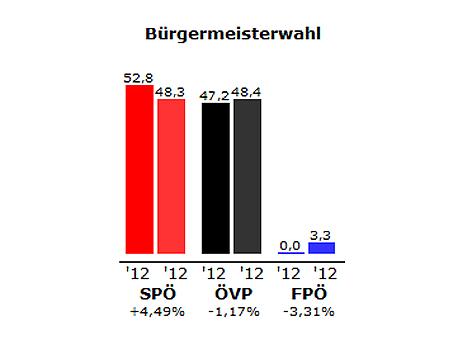 Grafik der Bürgermeister-Stichwahl in Mannersdorf