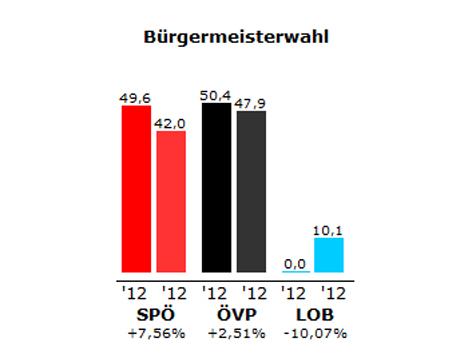 Grafik des Ergebnisses der Bürgermeister-Stichwahl in Oberdorf