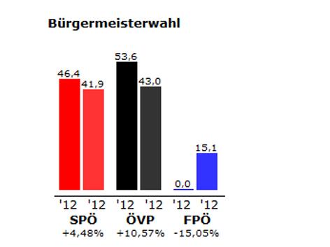 Grafik des Ergebnisses der Bürgermeister-Stichwahl in Oberwart