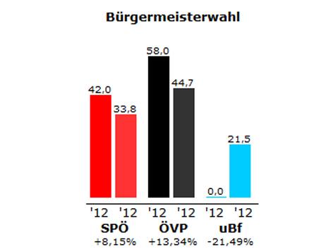 Grafik des Ergebnisses der Stichwahl in Schützen am Gebirge