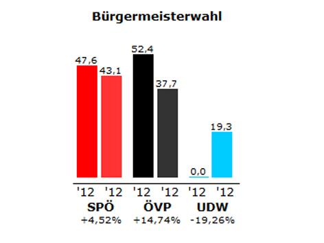 Grafik des Wahlergebnisses in Wulkaprodersdorf