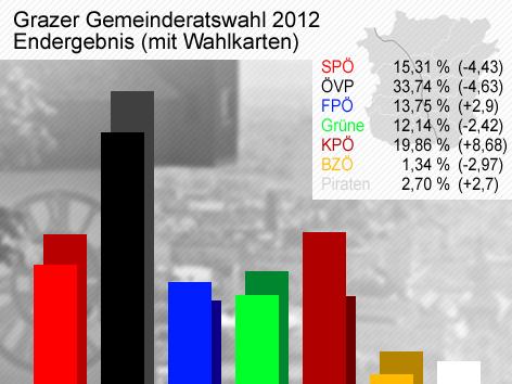 Das Ergebnis der Grazer Gemeinderatswahl 2012