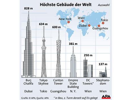 Grafik Höchste Gebäude
