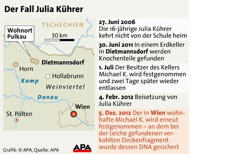 Grafik mit Chronologie zum Verschwinden von Julia Kührer