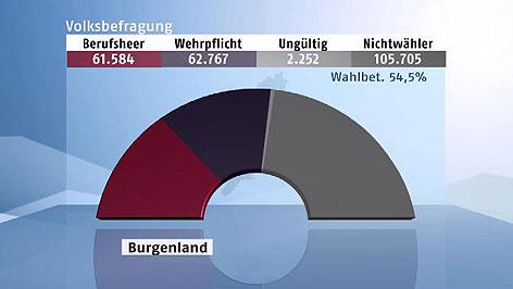 Ergebnis Burgenland