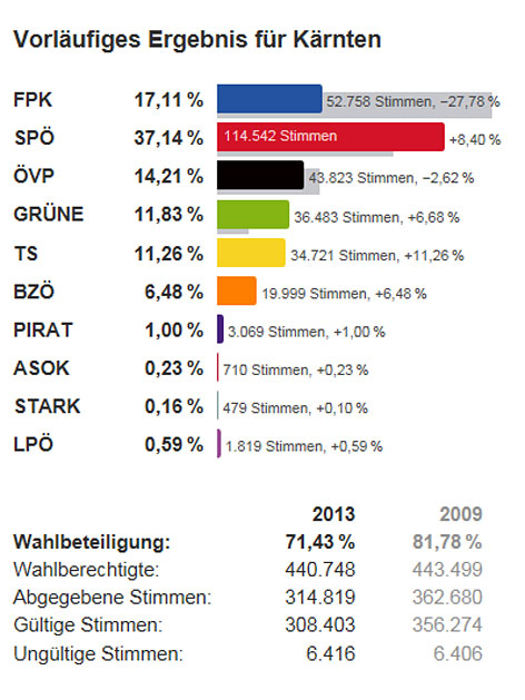 Ergebnis neu Wahl 2013 Hauptstory Ergebnis