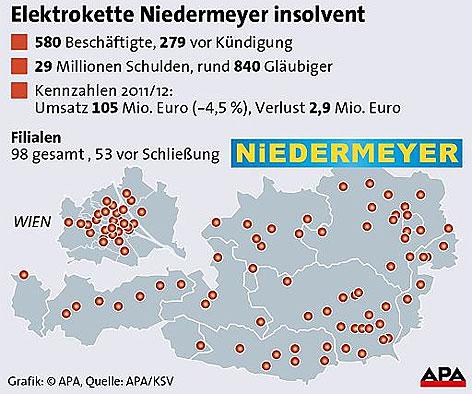 Grafik zu Niedermayer-Insolvenz