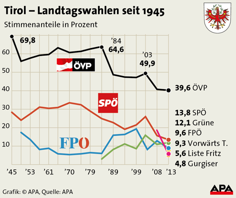 Landtagswahlergebnisse seit 1945