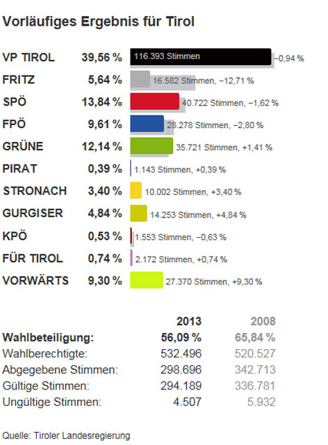 Vorläufiges Ergebnis der Landtagswahl 2013