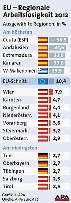 Grafik Arbeitslosigkeit in europäischen Regionen