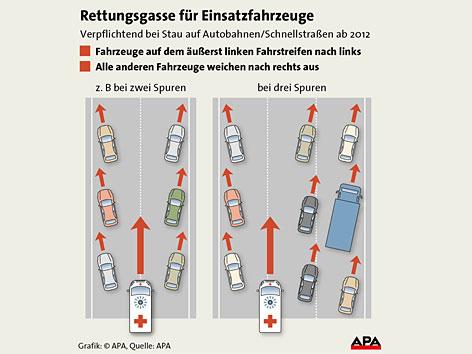 Grafik Bildung einer Rettungsgasse