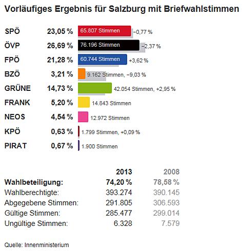 Grafik Nationalratswahl Salzburg