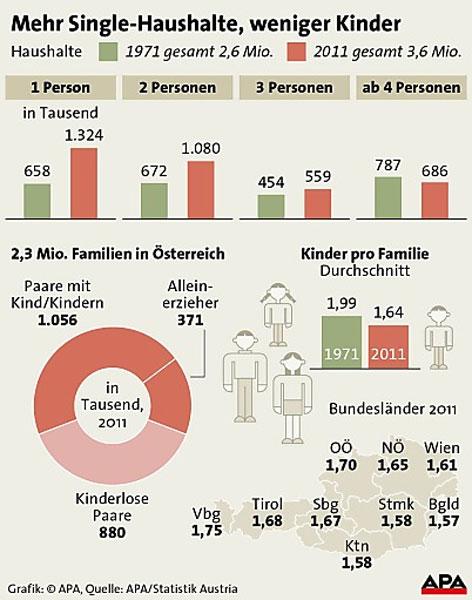 Singles osterreich statistik