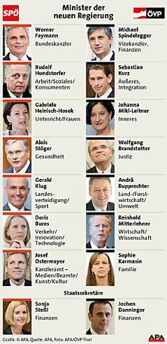 Grafik mit nuer Ministerliste