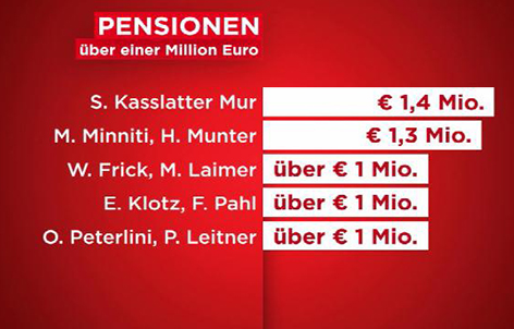 Politikergehälter Südtirol Euro