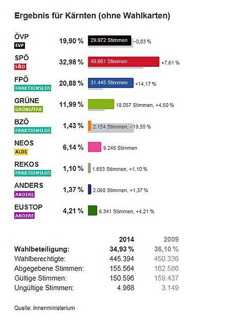 EU Wahl Kärnten gesamt