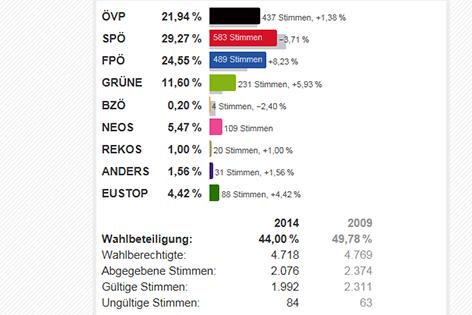 Ergebnis Gloggnitz