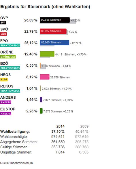 Vorläufiges Ergebnis der Steiermark