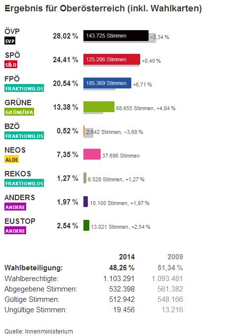 Endergebnsi EU Wahl 2014