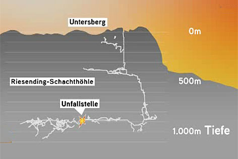 "Grafik der ""Riesending""-Schachthöhle im Untersberg bei Berchtesgaden"